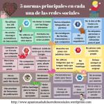 5 normas principales en cada una de las redes sociales