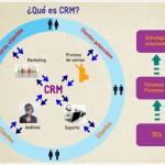 Software de CRM: ¿Qué es, lo necesito y vale la pena la inversión?