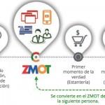 ZMOT debe ser un pensamiento simultáneo, nunca posterior.